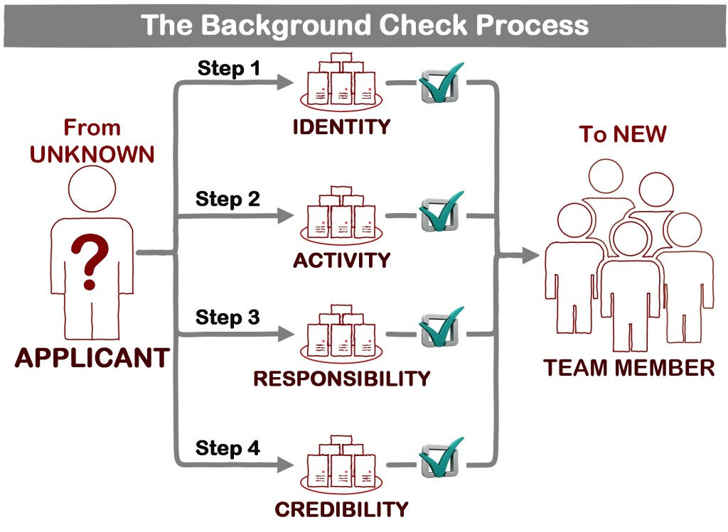The Background Check Process webpic1